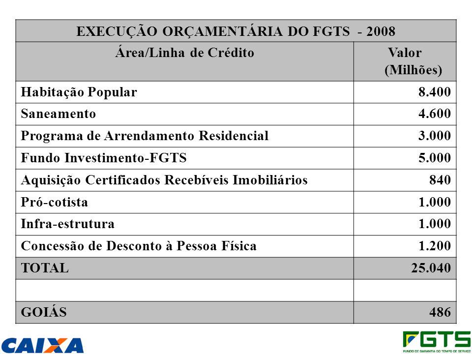 EXECUÇÃO ORÇAMENTÁRIA DO FGTS - 2008