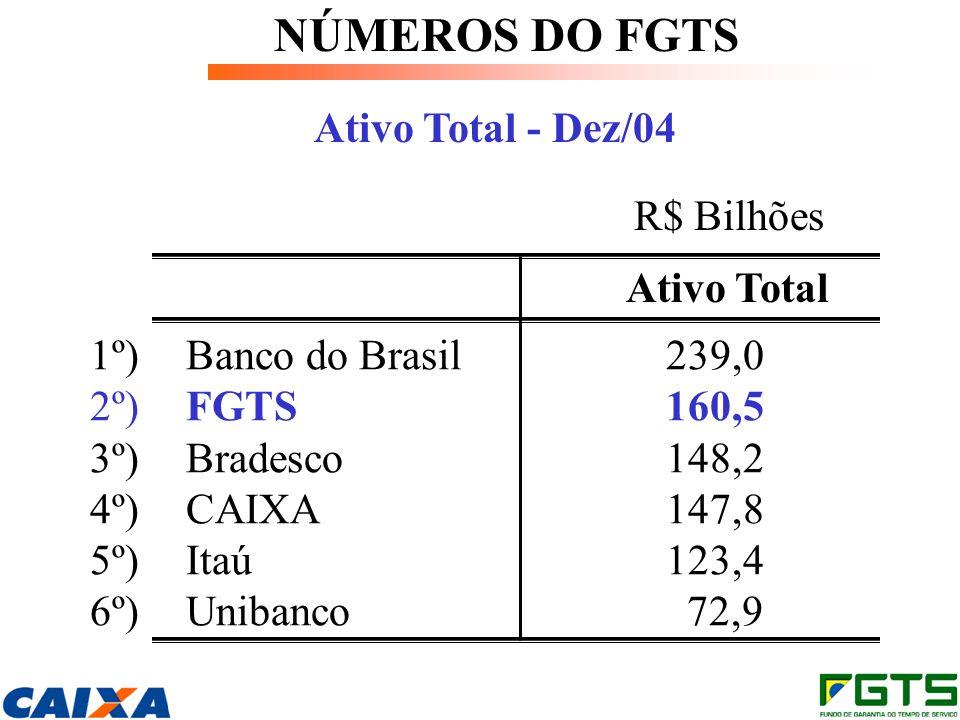NÚMEROS DO FGTS Ativo Total - Dez/04 R$ Bilhões Ativo Total