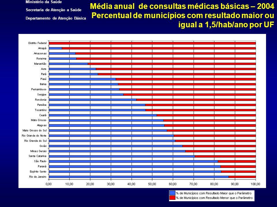 Média anual de consultas médicas básicas – 2004