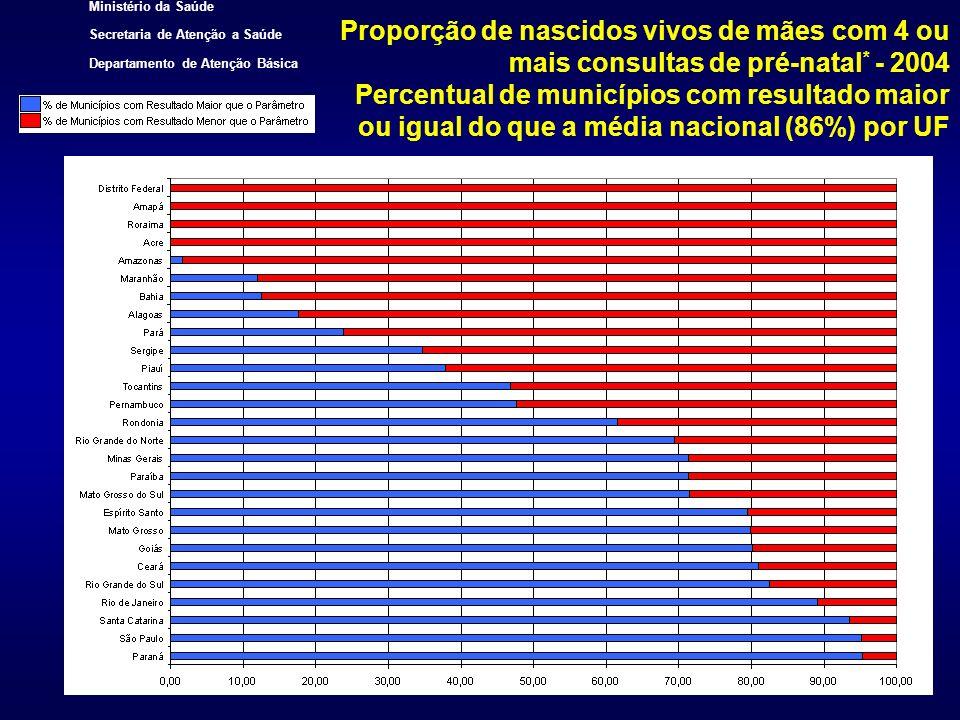 Proporção de nascidos vivos de mães com 4 ou mais consultas de pré-natal* - 2004