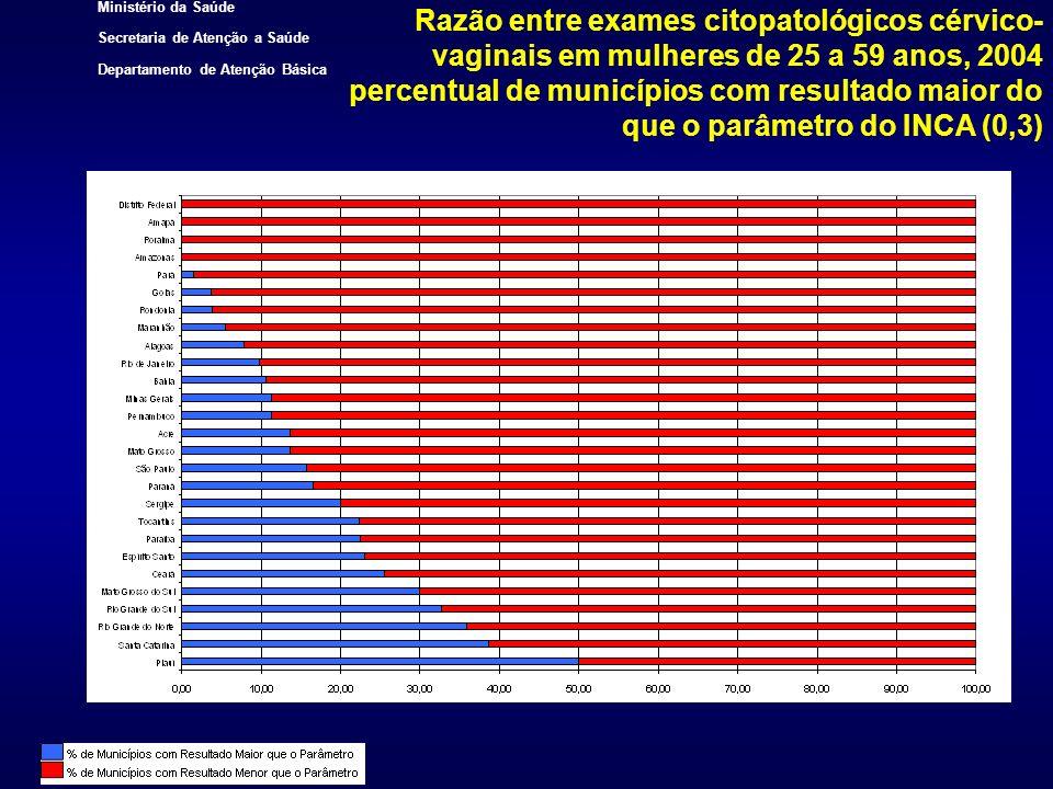 Razão entre exames citopatológicos cérvico-vaginais em mulheres de 25 a 59 anos, 2004