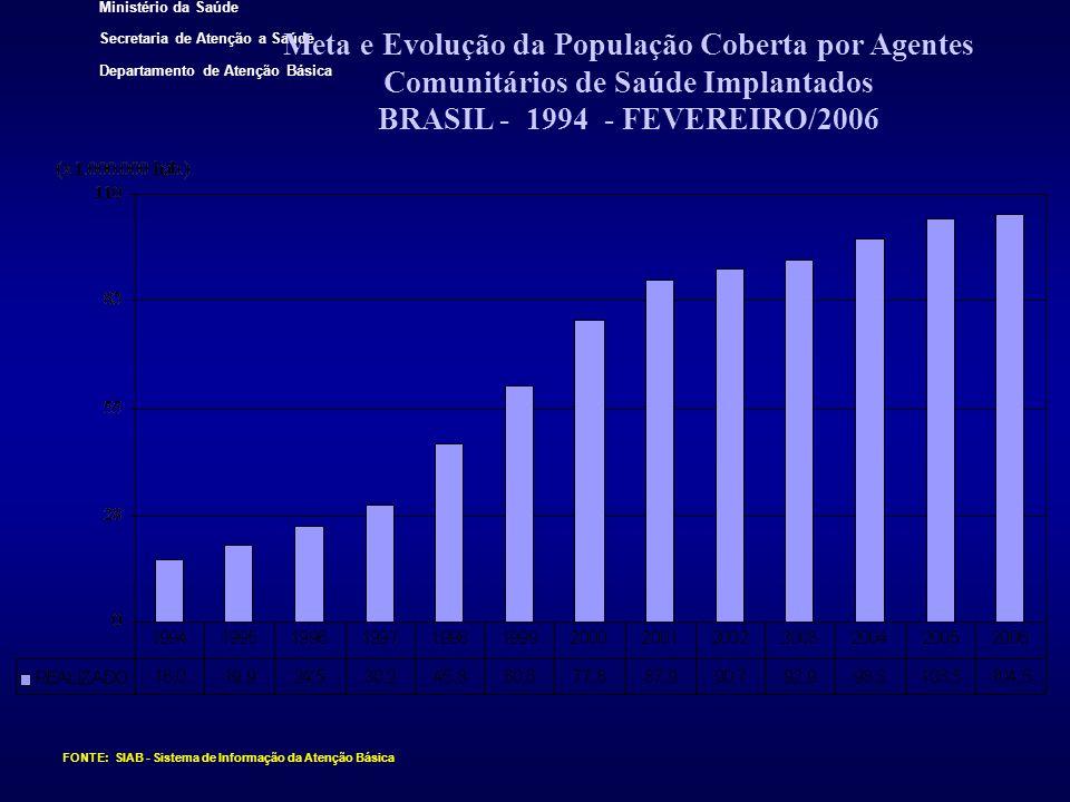 Meta e Evolução da População Coberta por Agentes Comunitários de Saúde Implantados