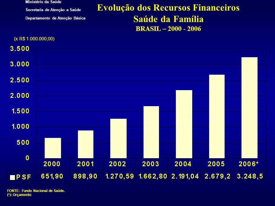 Evolução dos Recursos Financeiros