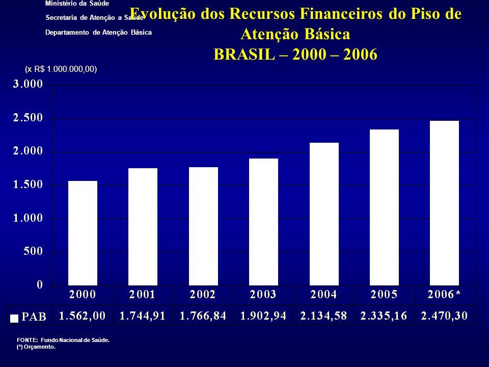 Evolução dos Recursos Financeiros do Piso de Atenção Básica