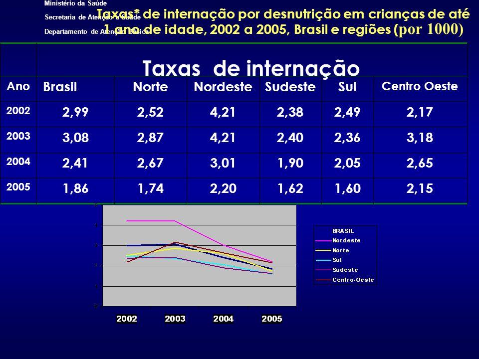 Taxas* de internação por desnutrição em crianças de até 1 ano de idade, 2002 a 2005, Brasil e regiões (por 1000)