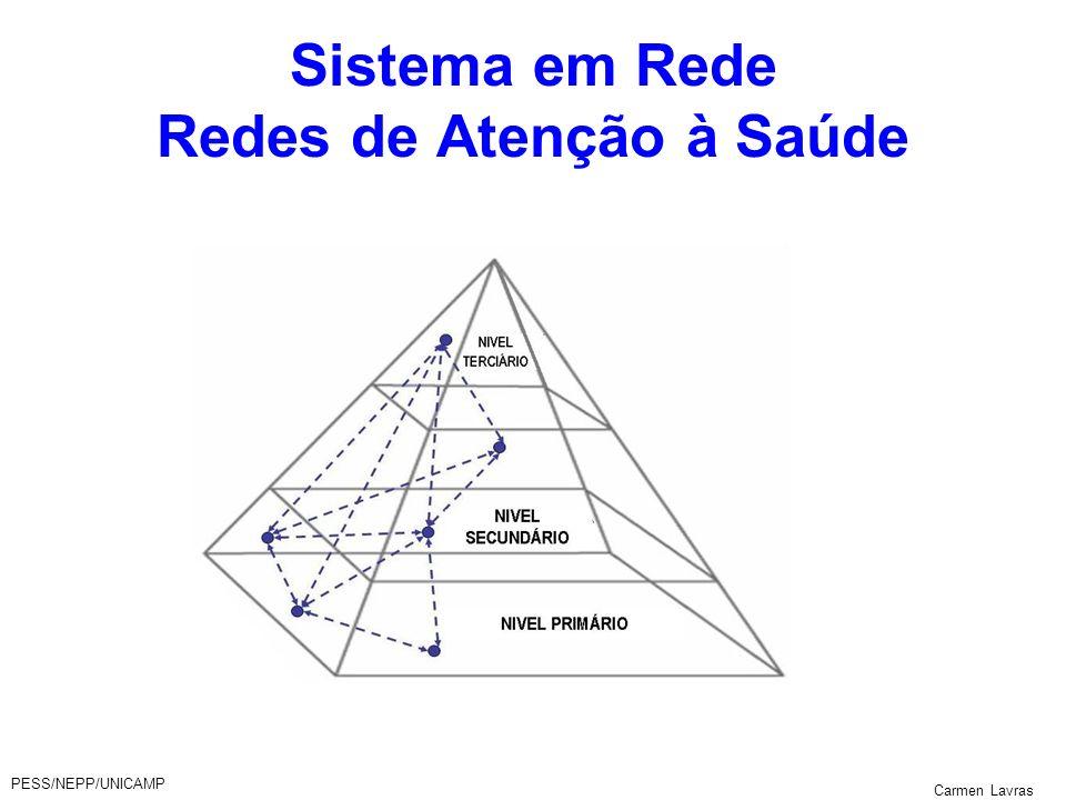Sistema em Rede Redes de Atenção à Saúde