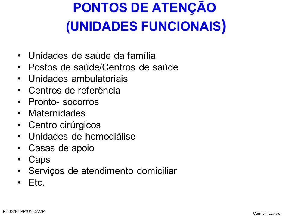 PONTOS DE ATENÇÃO (UNIDADES FUNCIONAIS)