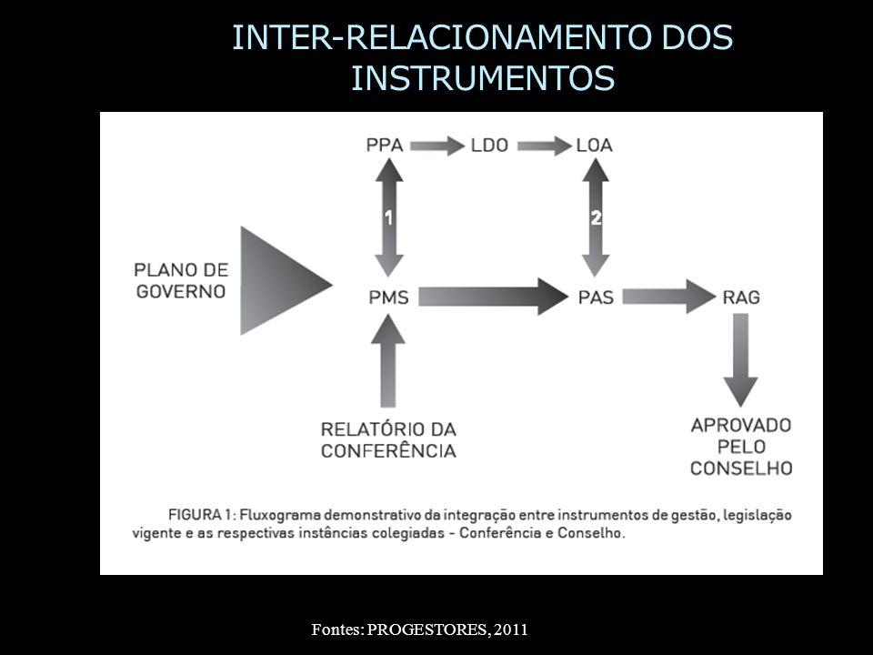 INTER-RELACIONAMENTO DOS INSTRUMENTOS