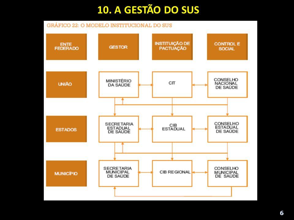 10. A GESTÃO DO SUS