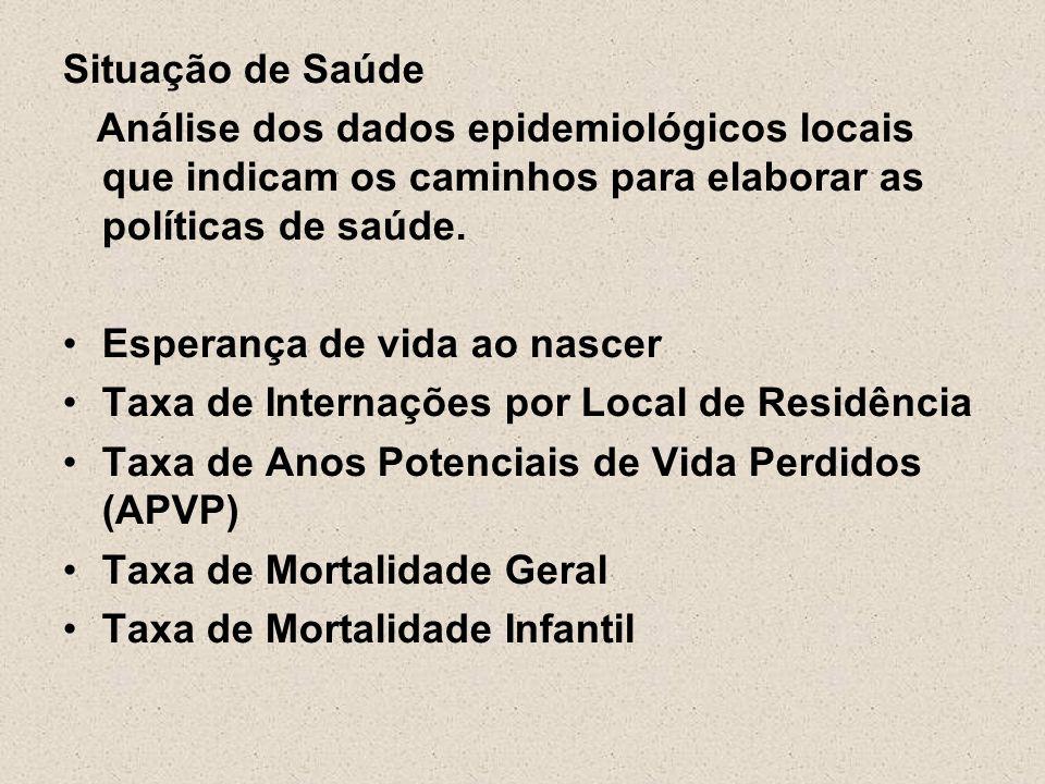 Situação de Saúde Análise dos dados epidemiológicos locais que indicam os caminhos para elaborar as políticas de saúde.