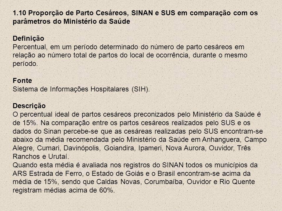 1.10 Proporção de Parto Cesáreos, SINAN e SUS em comparação com os parâmetros do Ministério da Saúde
