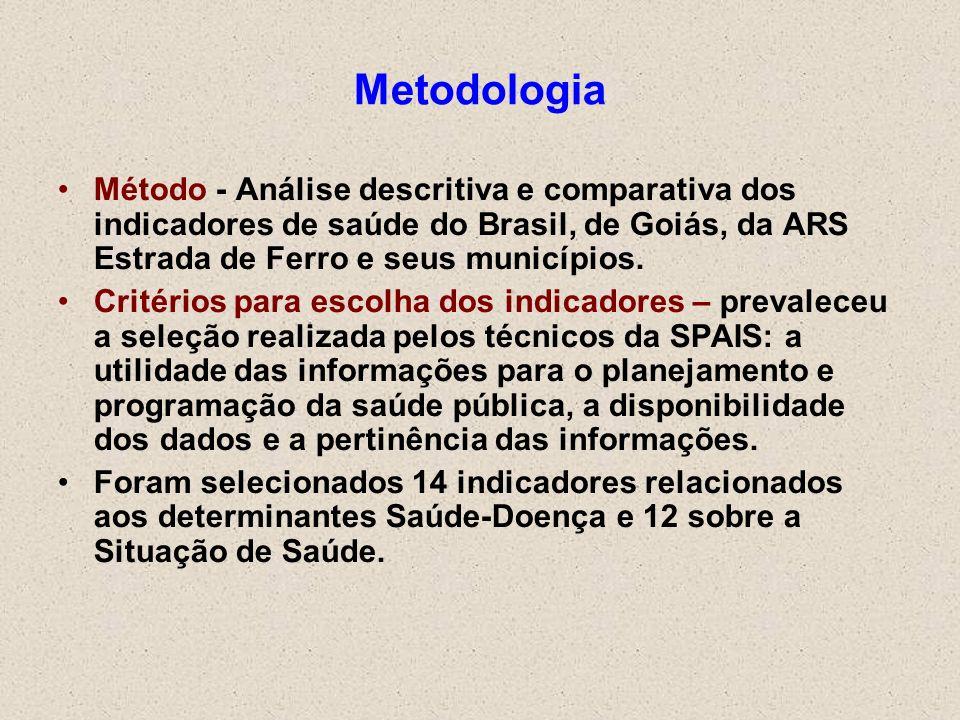 Metodologia Método - Análise descritiva e comparativa dos indicadores de saúde do Brasil, de Goiás, da ARS Estrada de Ferro e seus municípios.