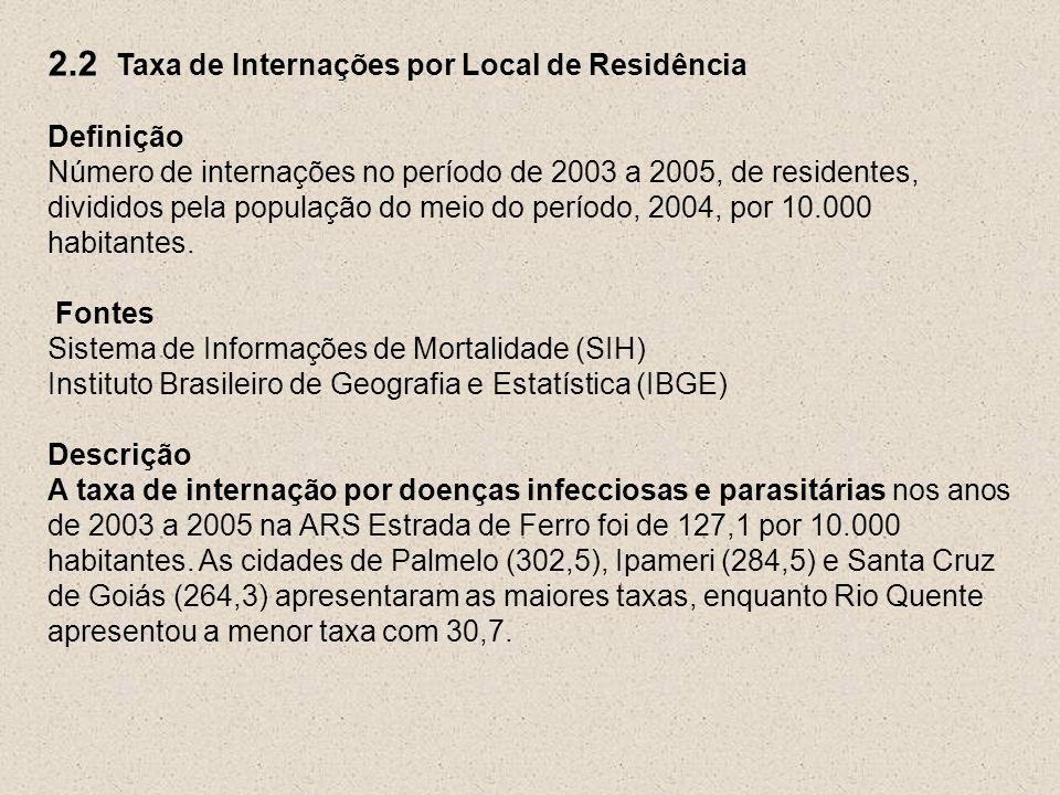 2.2 Taxa de Internações por Local de Residência