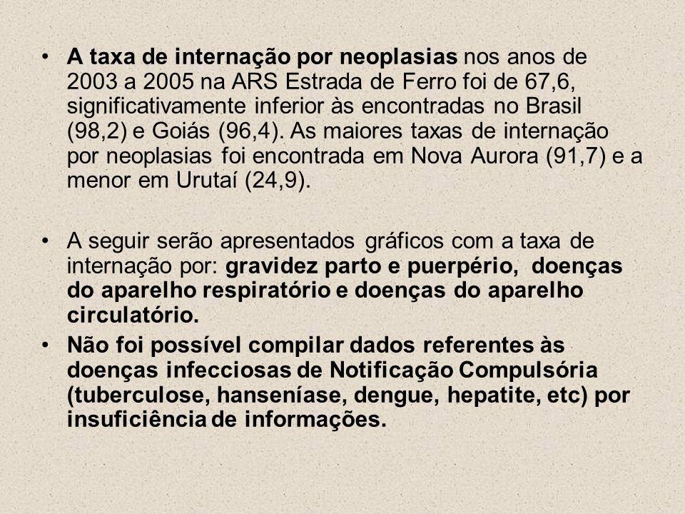 A taxa de internação por neoplasias nos anos de 2003 a 2005 na ARS Estrada de Ferro foi de 67,6, significativamente inferior às encontradas no Brasil (98,2) e Goiás (96,4). As maiores taxas de internação por neoplasias foi encontrada em Nova Aurora (91,7) e a menor em Urutaí (24,9).