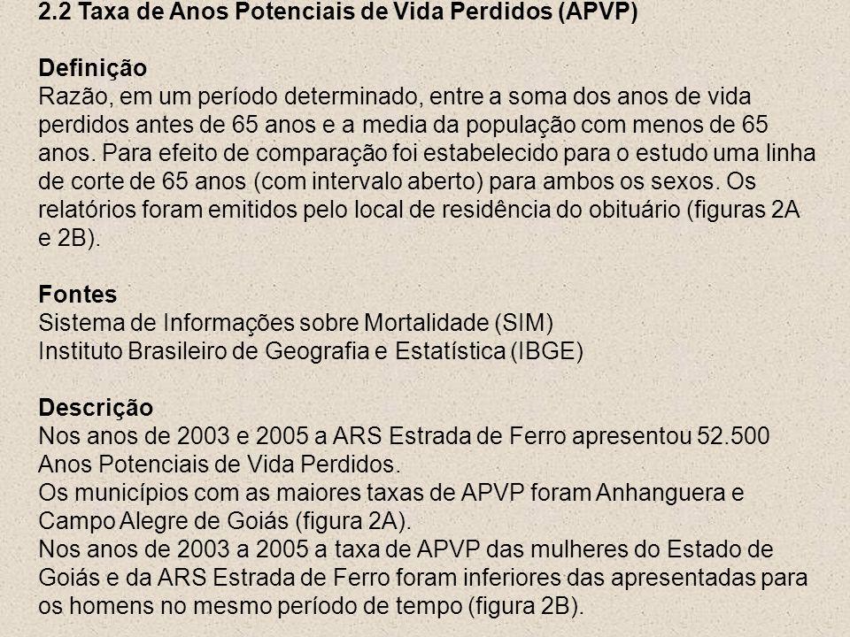 2.2 Taxa de Anos Potenciais de Vida Perdidos (APVP)