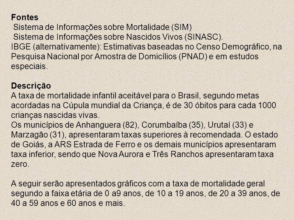 Fontes Sistema de Informações sobre Mortalidade (SIM) Sistema de Informações sobre Nascidos Vivos (SINASC).