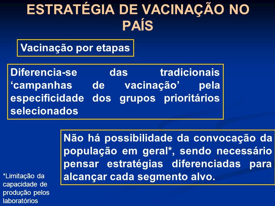 ESTRATÉGIA DE VACINAÇÃO NO PAÍS