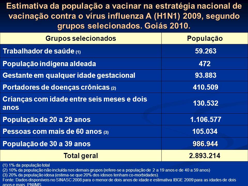 Estimativa da população a vacinar na estratégia nacional de vacinação contra o vírus influenza A (H1N1) 2009, segundo grupos selecionados. Goiás 2010.