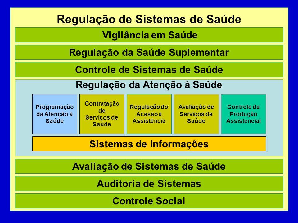 Regulação de Sistemas de Saúde
