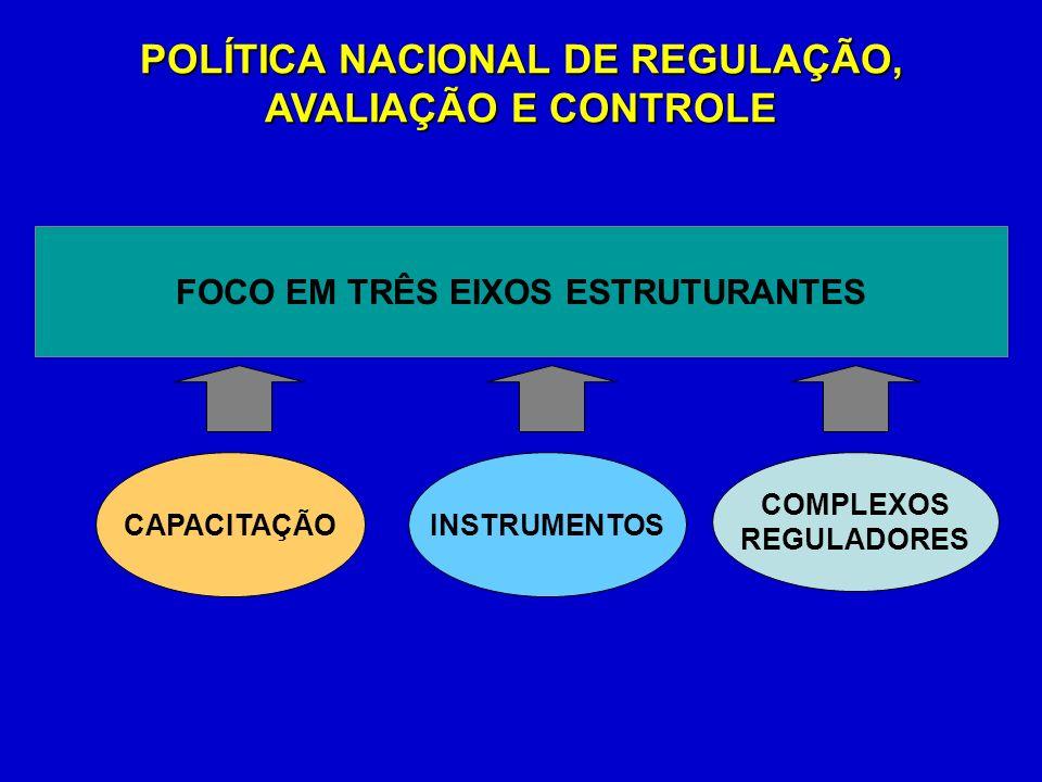 POLÍTICA NACIONAL DE REGULAÇÃO, AVALIAÇÃO E CONTROLE