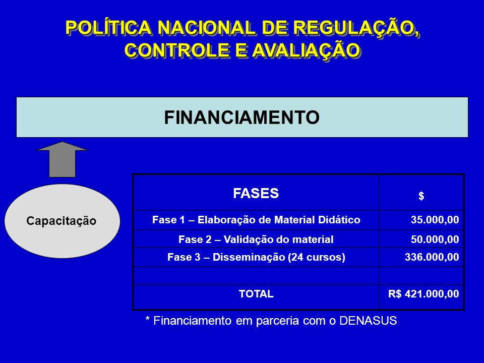 FASES POLÍTICA NACIONAL DE REGULAÇÃO, CONTROLE E AVALIAÇÃO