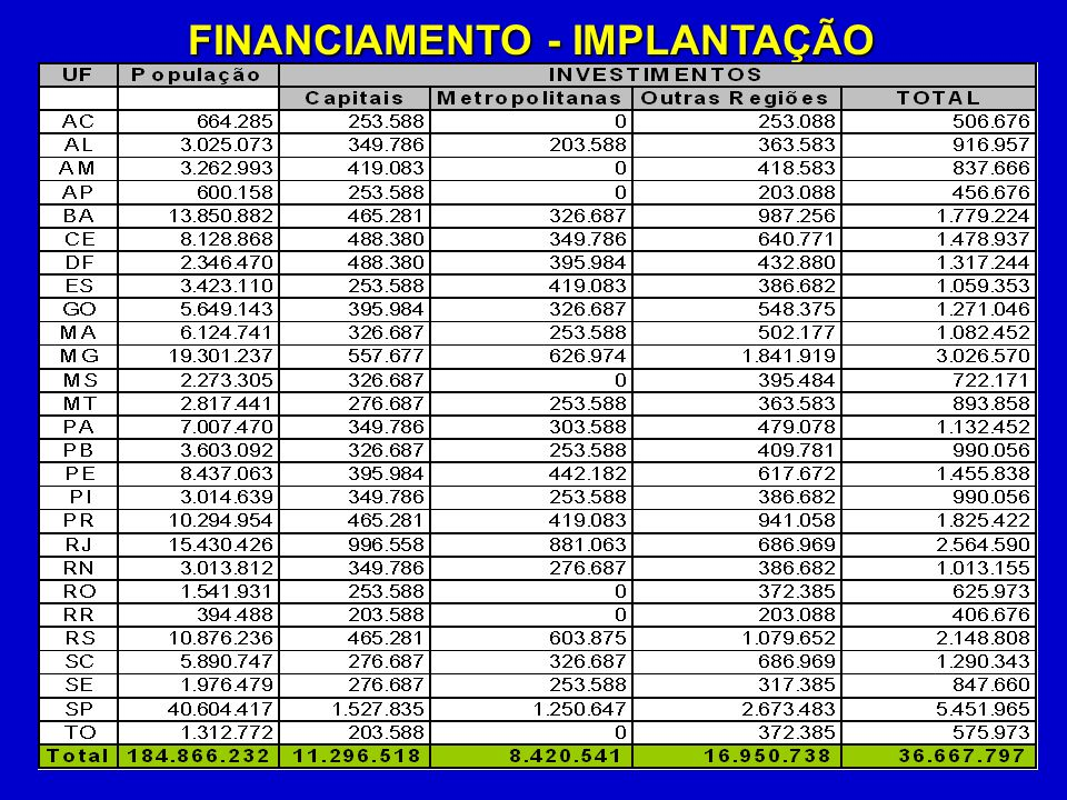 FINANCIAMENTO - IMPLANTAÇÃO