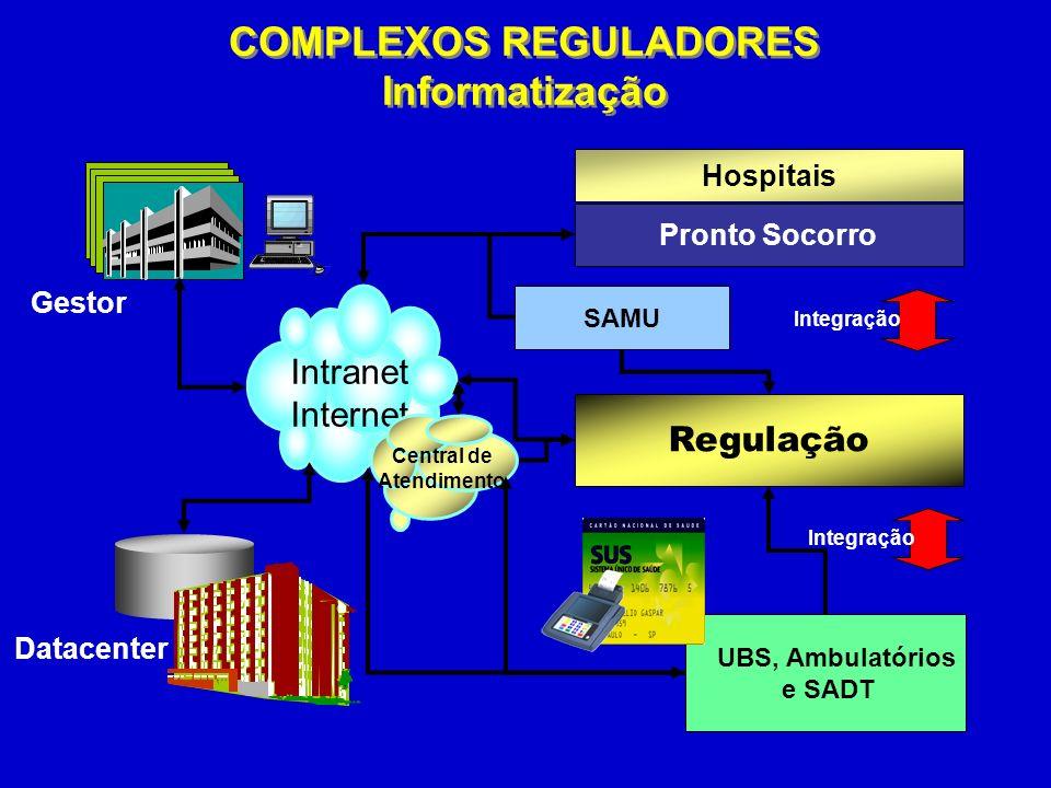 COMPLEXOS REGULADORES Central de Atendimento
