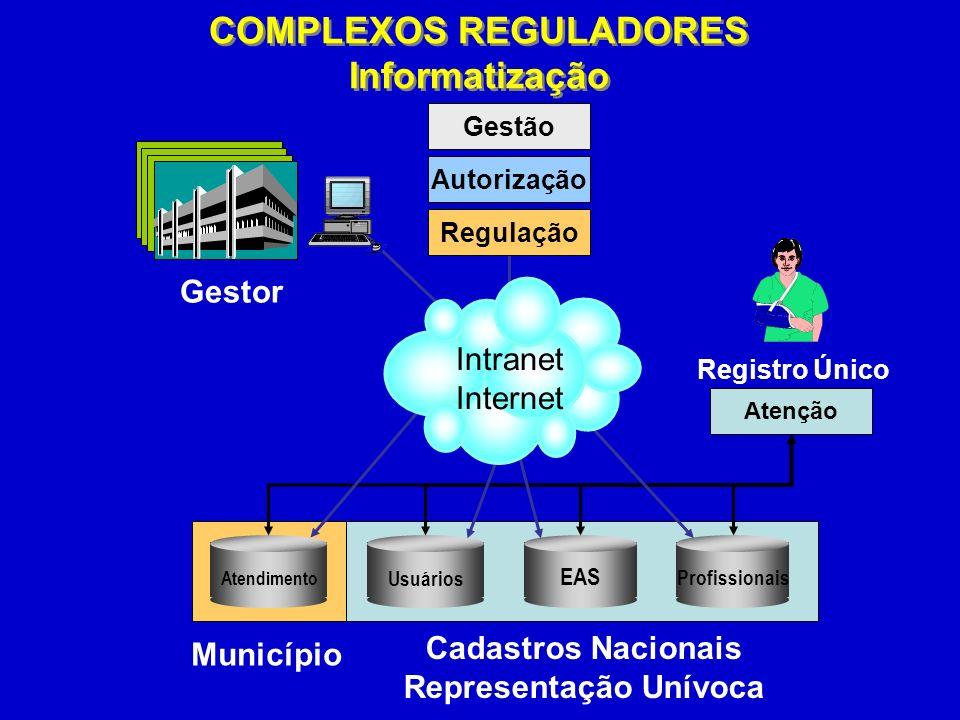 COMPLEXOS REGULADORES Representação Unívoca