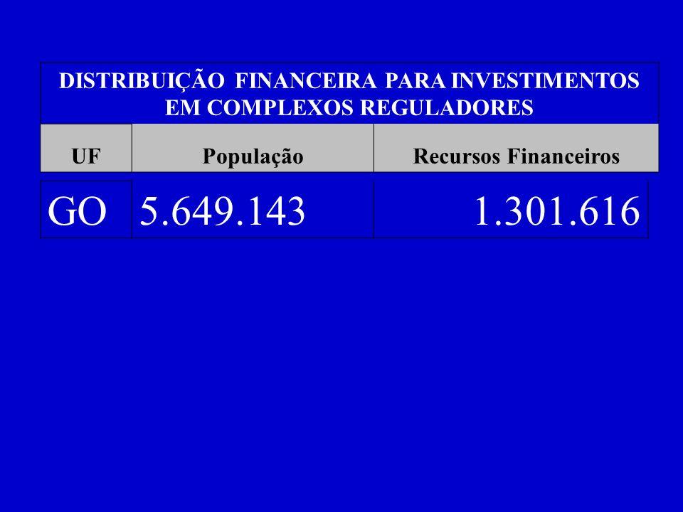DISTRIBUIÇÃO FINANCEIRA PARA INVESTIMENTOS EM COMPLEXOS REGULADORES