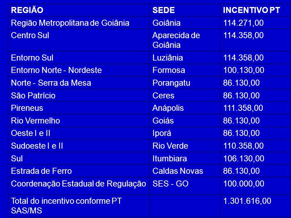 REGIÃO SEDE. INCENTIVO PT. Região Metropolitana de Goiânia. Goiânia. 114.271,00. Centro Sul. Aparecida de Goiânia.