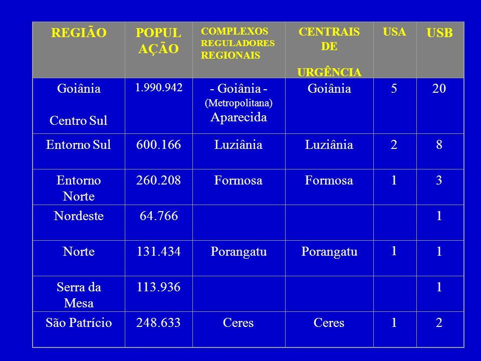 REGIÃO POPULAÇÃO USB Goiânia Centro Sul - Goiânia - Aparecida 5 20