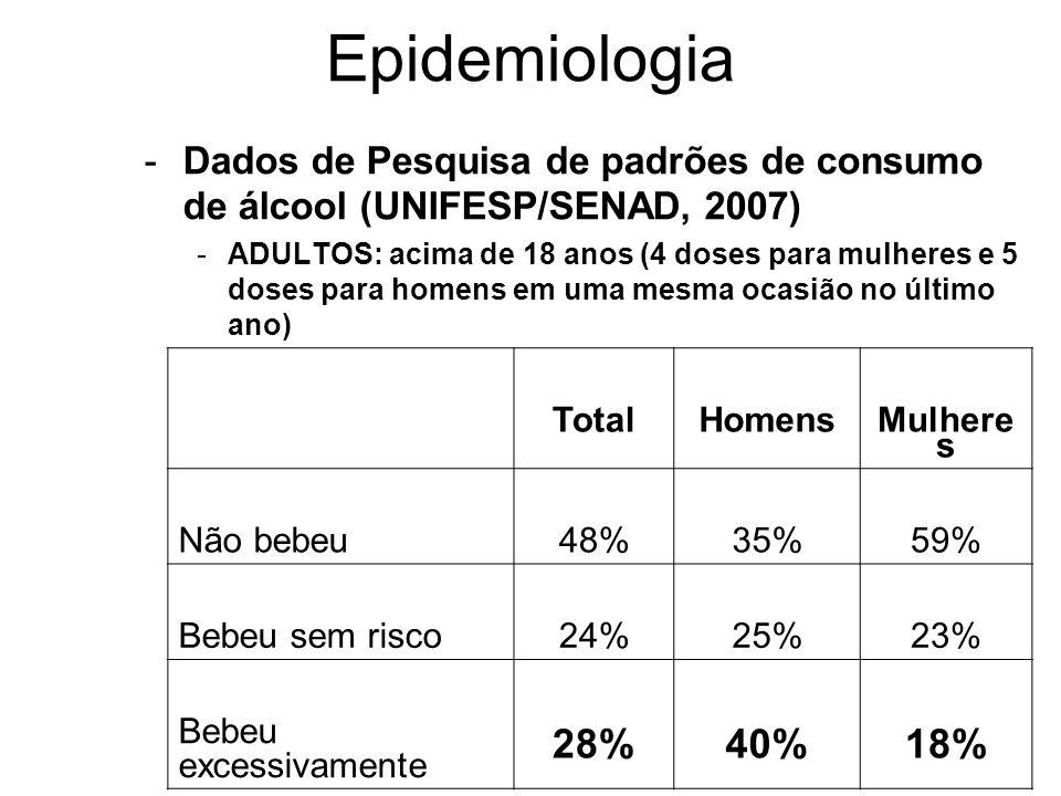 Epidemiologia Dados de Pesquisa de padrões de consumo de álcool (UNIFESP/SENAD, 2007)