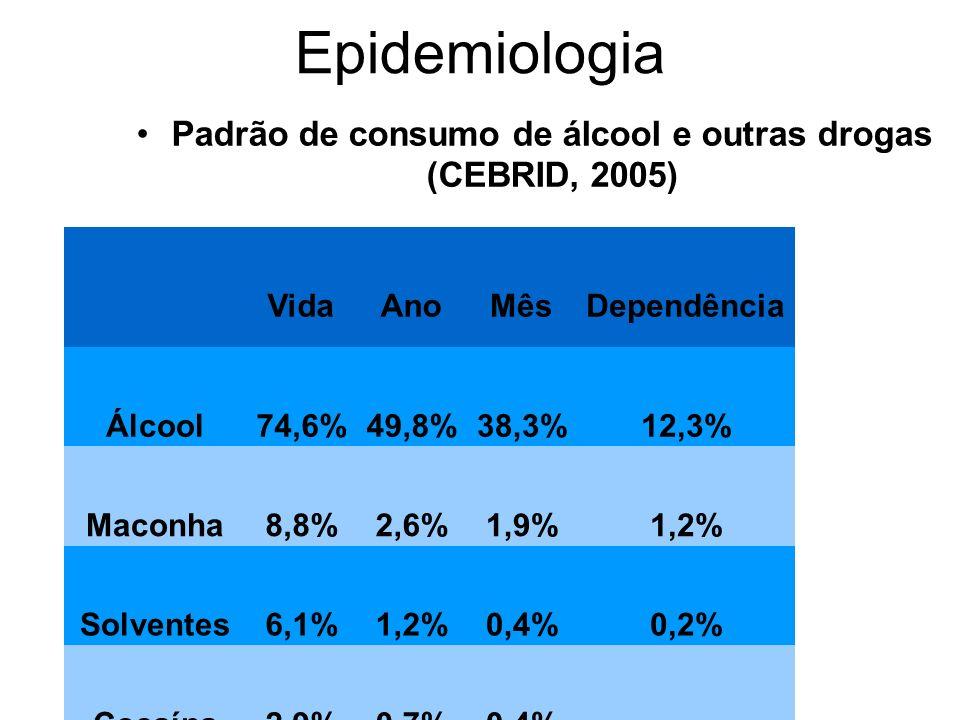 Padrão de consumo de álcool e outras drogas (CEBRID, 2005)