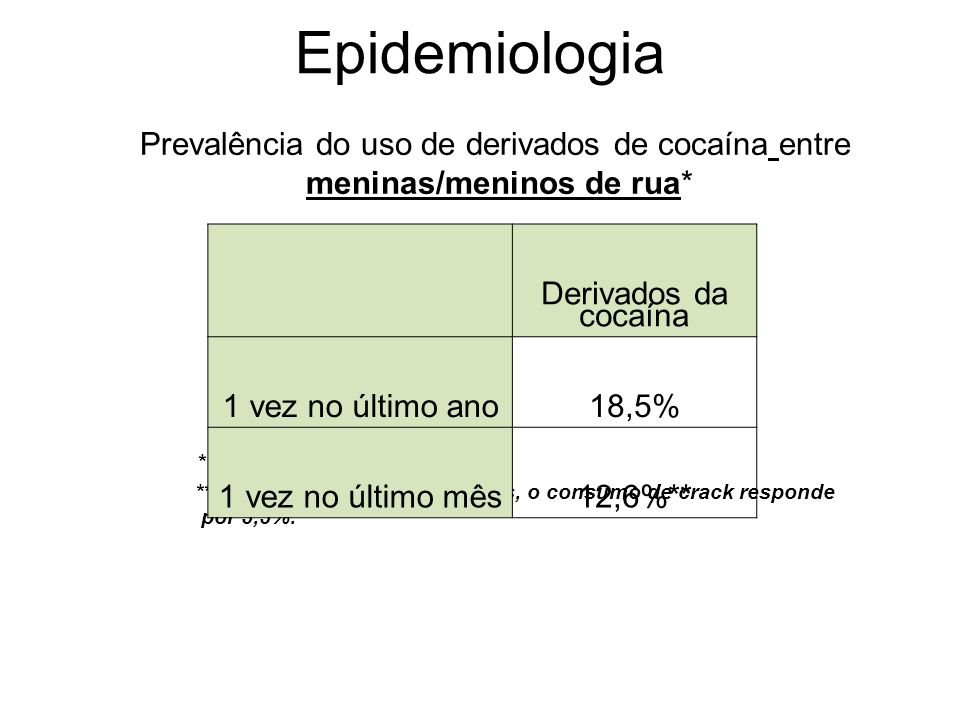 Epidemiologia Prevalência do uso de derivados de cocaína entre