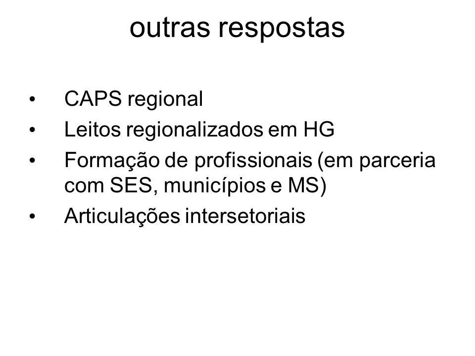 outras respostas CAPS regional Leitos regionalizados em HG