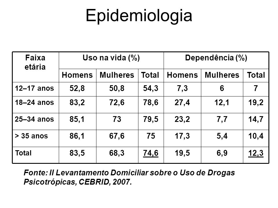 Epidemiologia 19,5. 17,3. 23,2. 27,4. 7,3. Homens. 74,6. 75. 79,5. 78,6. 54,3. Total. Mulheres.