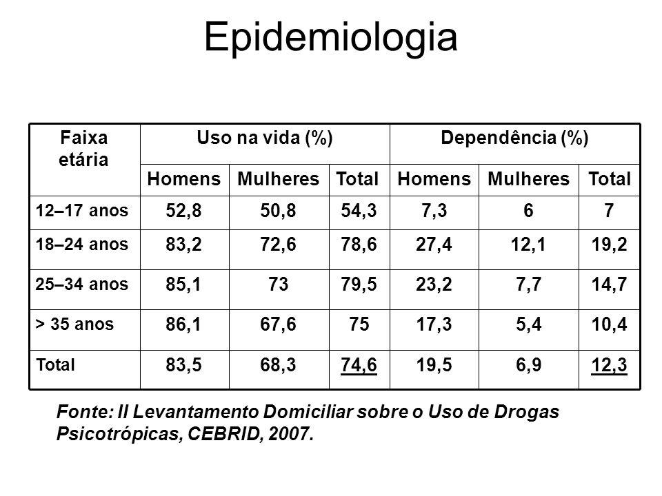 Epidemiologia19,5. 17,3. 23,2. 27,4. 7,3. Homens. 74,6. 75. 79,5. 78,6. 54,3. Total. Mulheres. 12,3.