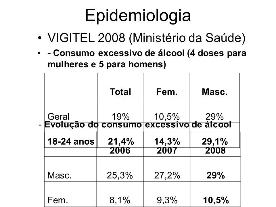 Epidemiologia VIGITEL 2008 (Ministério da Saúde)