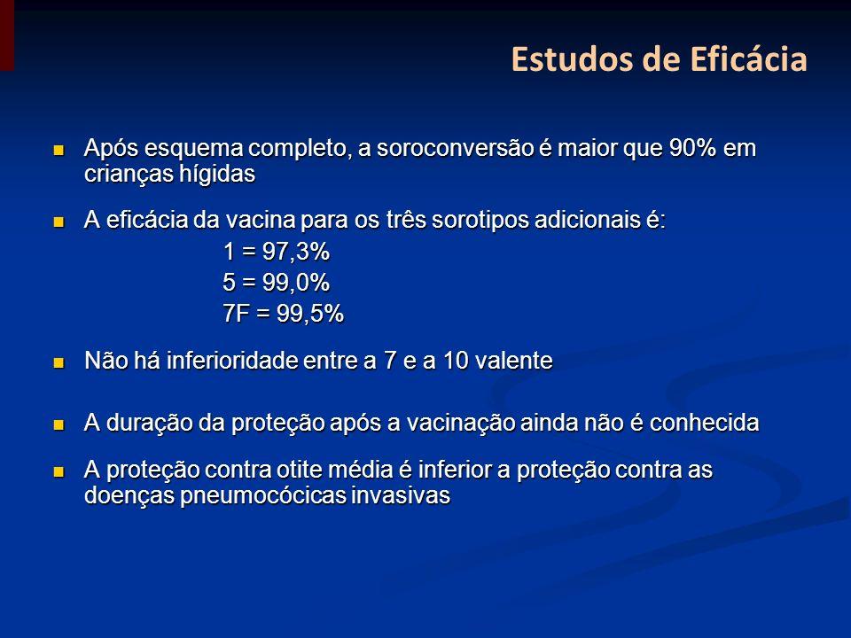 Estudos de Eficácia Após esquema completo, a soroconversão é maior que 90% em crianças hígidas.