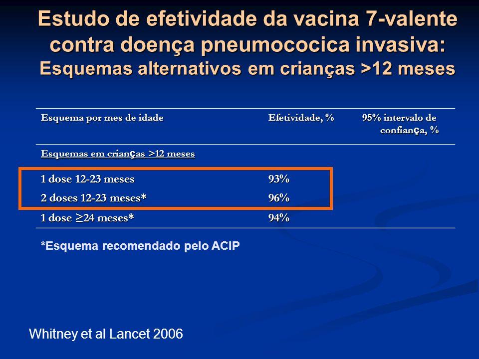 Estudo de efetividade da vacina 7-valente contra doença pneumococica invasiva: Esquemas alternativos em crianças >12 meses