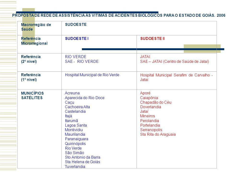 PROPOSTA DE REDE DE ASSISTÊNCIA ÀS VITIMAS DE ACIDENTES BIOLÓGICOS PARA O ESTADO DE GOIÁS. 2006