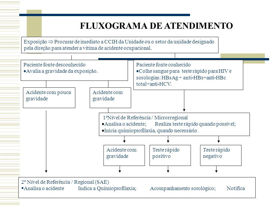 FLUXOGRAMA DE ATENDIMENTO