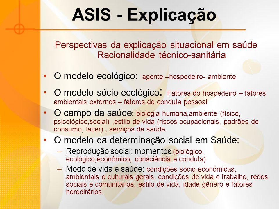 ASIS - Explicação Perspectivas da explicação situacional em saúde Racionalidade técnico-sanitária. O modelo ecológico: agente –hospedeiro- ambiente.