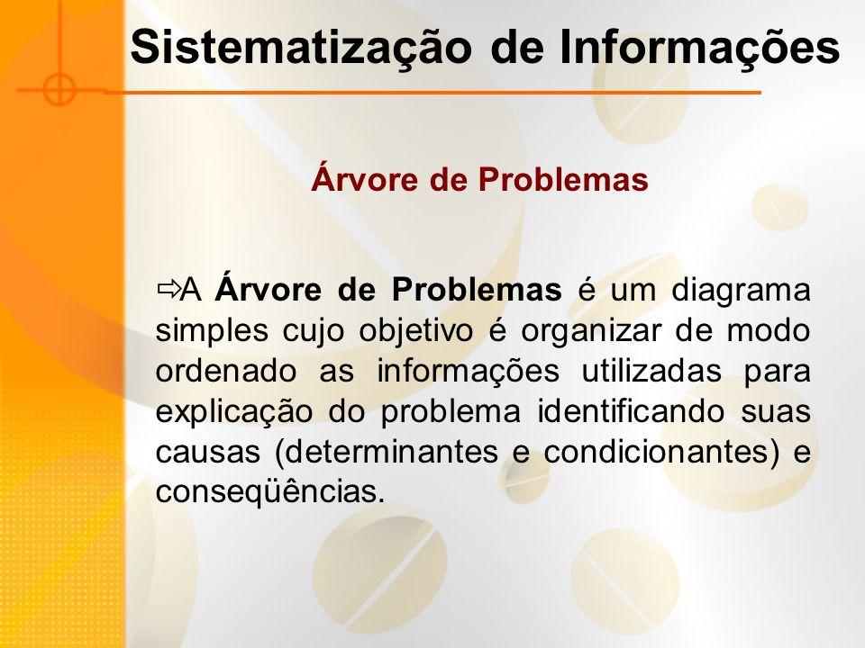 Sistematização de Informações