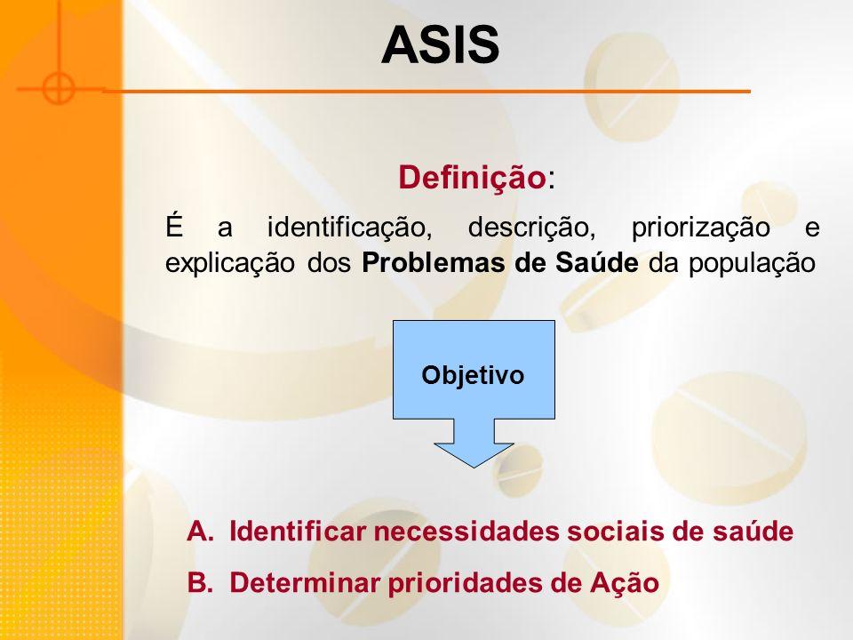 ASIS Definição: É a identificação, descrição, priorização e explicação dos Problemas de Saúde da população.