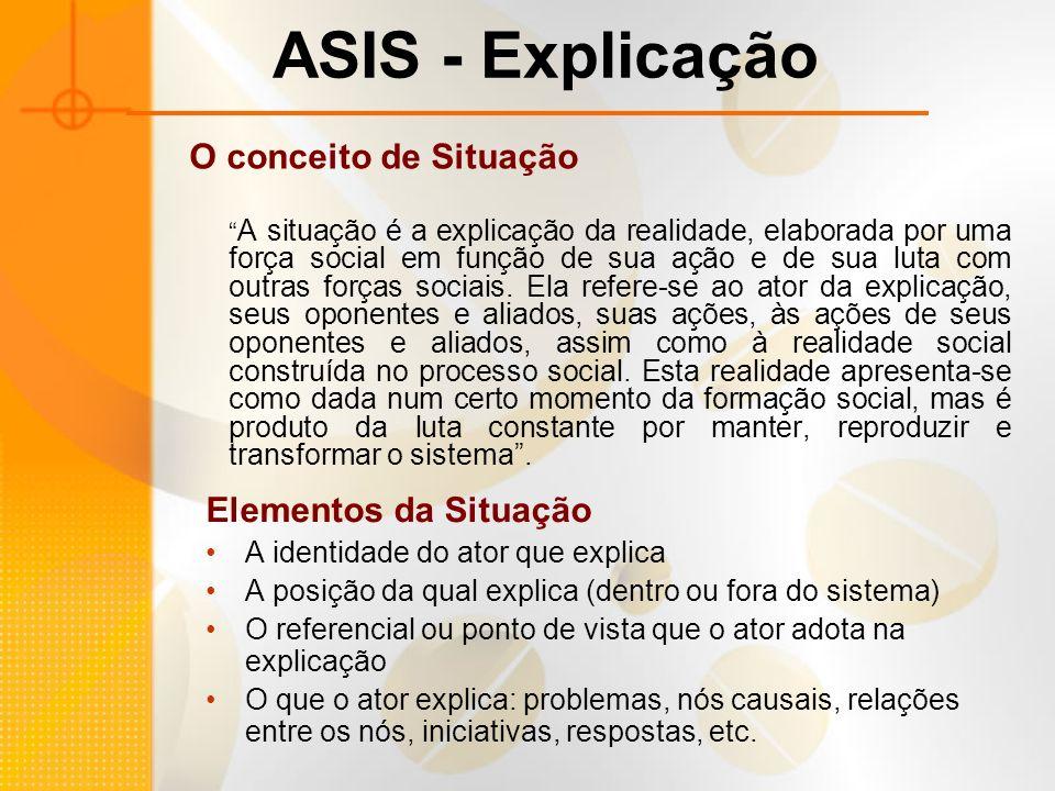 ASIS - Explicação O conceito de Situação Elementos da Situação
