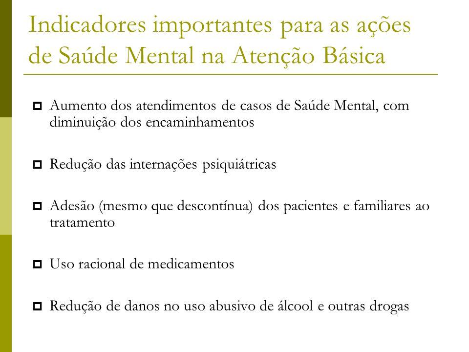 09/20/09 Indicadores importantes para as ações de Saúde Mental na Atenção Básica.