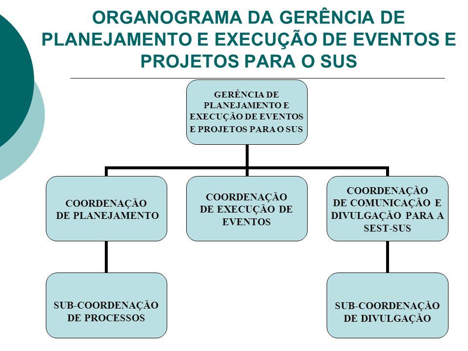 ORGANOGRAMA DA GERÊNCIA DE PLANEJAMENTO E EXECUÇÃO DE EVENTOS E PROJETOS PARA O SUS