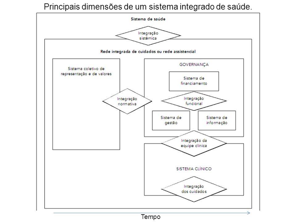 Principais dimensões de um sistema integrado de saúde.