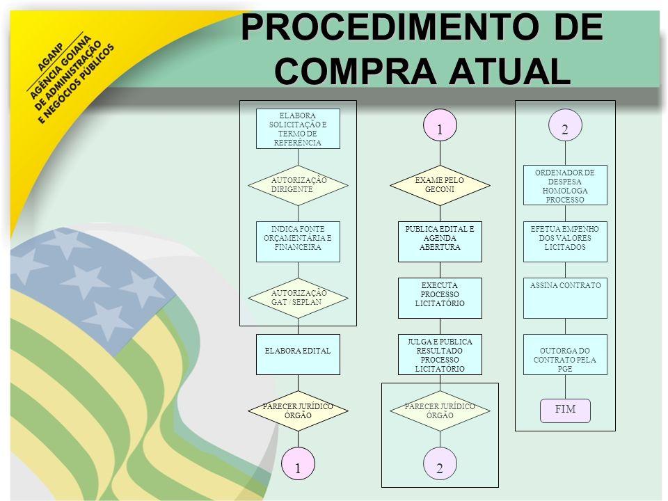 PROCEDIMENTO DE COMPRA ATUAL